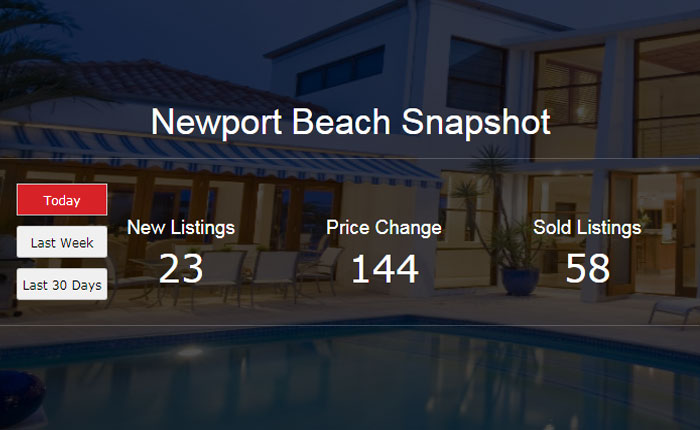 Real Estate Market Snapshot